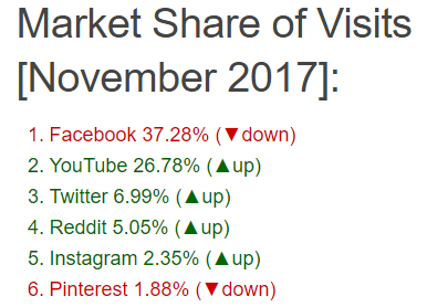 Popularity of social media platforms by share of visits. #1 Facebook, #2 Youtube, #3 Twitter #4 Reddit #5 Instagram #6 Pinterest